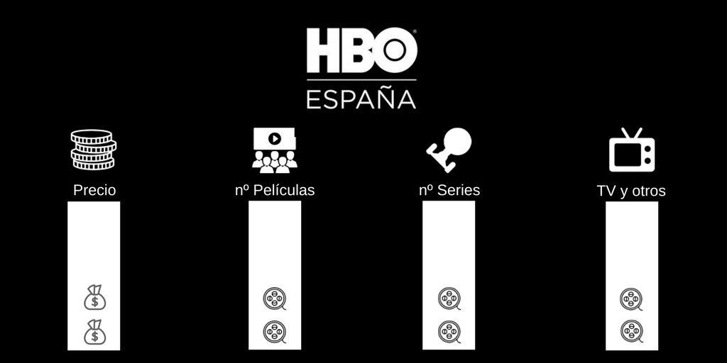 Comparativa HBO