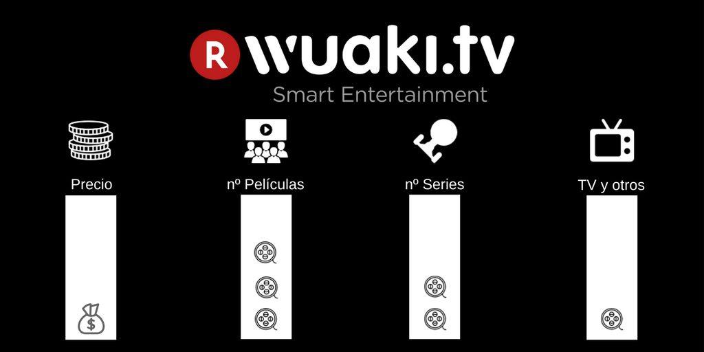Comparativa Wuaki